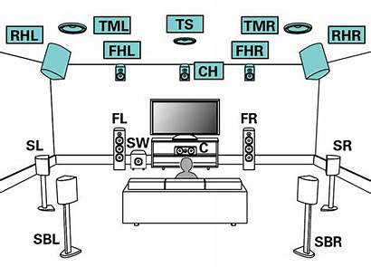 Layout Speakers Denon Channel Connecting Avr Connection