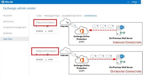 Office 365 Mail Gateway by How To Transition Your Current Smtp Service To Eop In 45