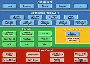 Android Architecture Diagram
