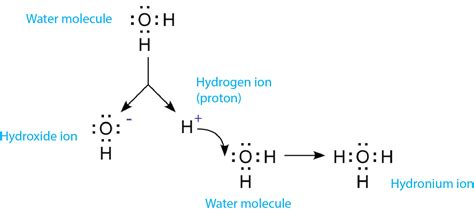 is ph the measurement of hydrogen ion concentration or ion activity