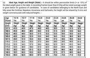 What Height  Weight And Chest Measurements Are Required