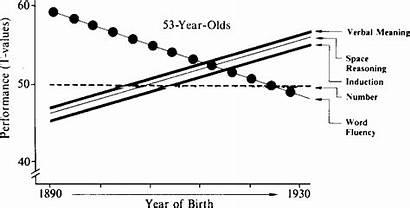 Figure Developmental Psychology Theoretical Span Propositions Dynamics