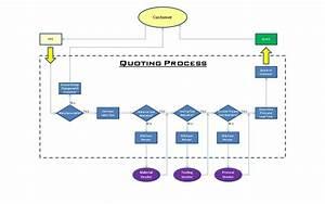 Process Improvement Quotes  Quotesgram