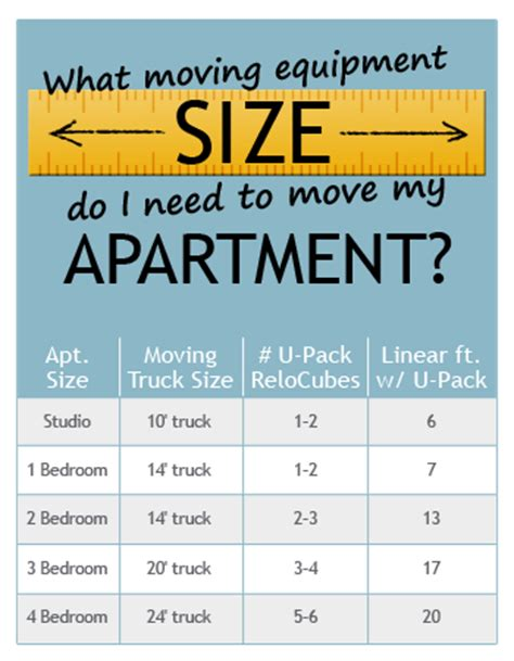 what size truck do i need to move my apartment u pack