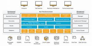 Tibco U00ae Data Virtualization