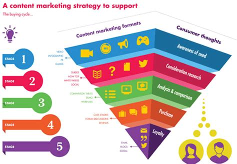 Marketing Strategies by Content Marketing Strategy Content Formats The Funnel And