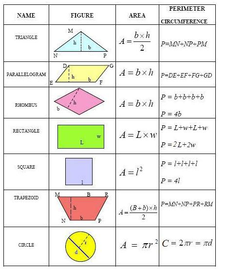 7th Grade Surface Area and Volume Formulas