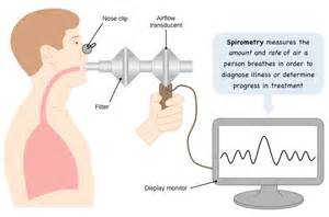 What Does a Spirometer Measure