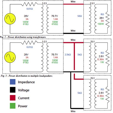 why use a quot 70 7 volt quot distribution system