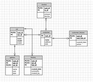 Sql - Visio Database Design - Unsure Of Additional Foreign Keys Added By Visio