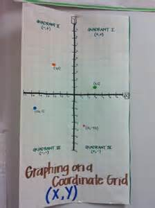 Coordinate Plane Anchor Chart