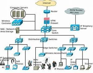 A Basic Enterprise Lan Network Architecture
