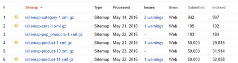 How Find Google Indexation Gaps Your Sitemap Url
