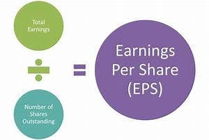 Earnings per Share - Knowledge Grab