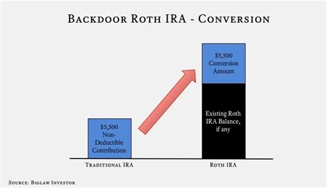 back door roth ira roth ira a how to guide the biglaw investor