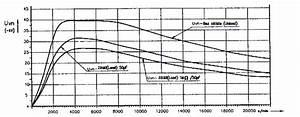 Powerdynamo  Racing Ignition For Early Yamaha Rd  Small Shaft