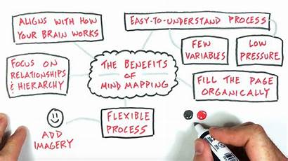 Mind Mapping Sketchnote Approach Sketchnotes Visual Note