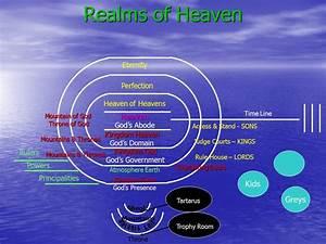 Kingdom Of God Diagram