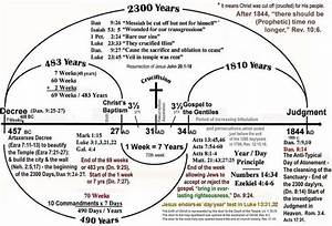 Catholic Bible Timeline Chart Daniel Prophecy Timeline 2300 Days Prophecy Chart