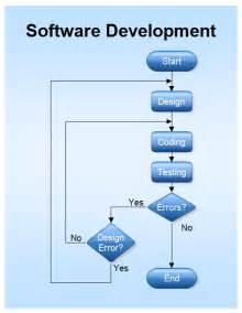 software design software flowchart software development