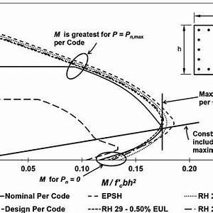 Representative column axial load-bending moment ...