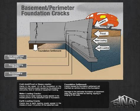 Basement or Perimeter Foundation Concrete Cracks   Los