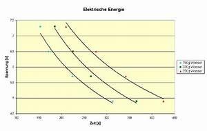 Zeit Berechnen Physik : die elektrische energie ~ Themetempest.com Abrechnung