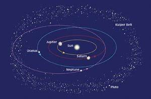 Planets Rotation around the Sun - Pics about space