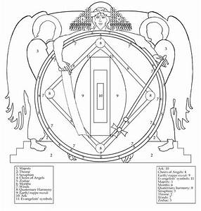 filethe mystic ark diagram main componentsjpg wikipedia With filemeiosis diagramjpg wikipedia the free encyclopedia