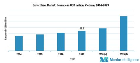 Vietnam Biofertilizer Market | Growth, Trends, and ...