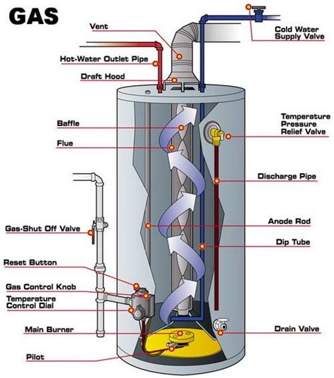 water heater anode rod water heater noise here is what to check yourself