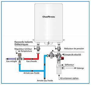 Bloc De Sécurité Chauffe Eau : blog comment choisir un groupe de s curit pour chauffe eau ~ Melissatoandfro.com Idées de Décoration