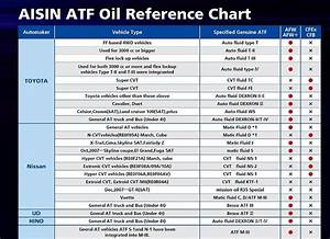 Automatic Transmission Fluid Compatibility Guide
