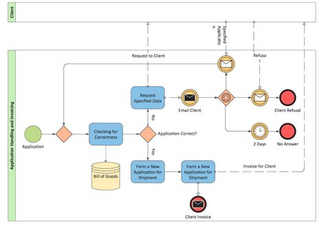 bpmn 2 0 business process modeling software for mac