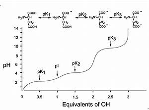 In Amino Acids  When Ph Is Less Than Pka  Why Does Site Remain Protonated
