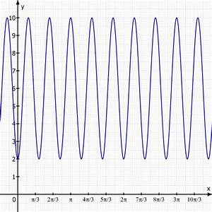 Periodenlänge Berechnen : sinusfunktion wie bestimme ich amplituden periodenl nge und phasen vertikale verschiebung ~ Themetempest.com Abrechnung