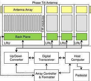 Phased Array Radar Block Diagram And Signal Flow