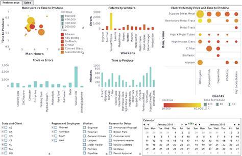 manufacturing dashboard template corporate dashboard software inetsoft