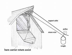Introduction To The Barn Hay Carrier