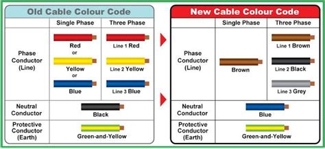 comparison between old new cable colour codes