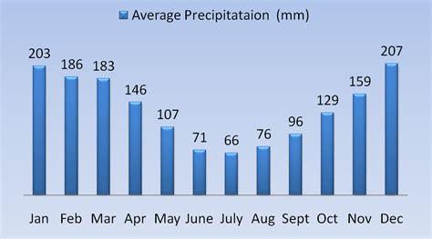 rio janeiro weather average rain