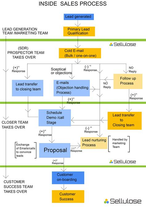 sales process what is an inside sales process steps in it salesbond diaries