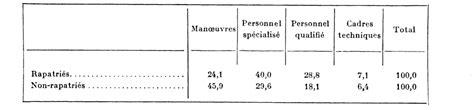 Modification De Qualification Professionnelle by L 233 Volution Des Demandes D Emploi En De 1960 224