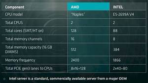 Amd Is Set To Outperform Intel In The X86 Space Advanced