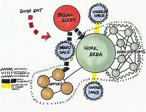 Conceptual Campus Bubble Diagram
