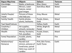 Element Metall Feng Shui : feng shui elements chart feng shui tips pinterest ~ Lizthompson.info Haus und Dekorationen
