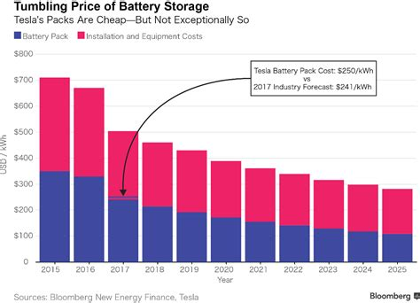 What Does A Cost by Does Size Matter The Economics Of The Grid Scale Storage