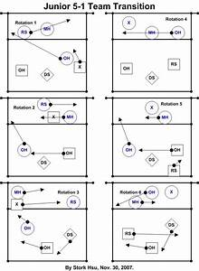 Volleyball Rotation Diagrams 5 1 Image Search Results