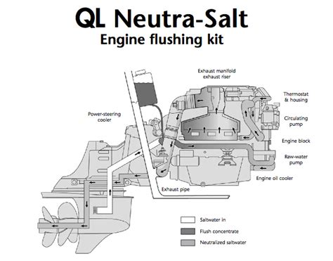 Flushing Boat Engine After Salt Water by Whittley Adds As Standard Ql Neutra Salt Flushing System