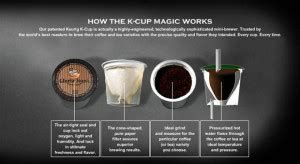 What Are K Cups and How Do K Cups Work?